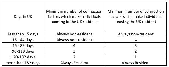 UK Statutory Test Days of Presence
