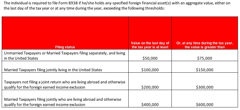 Irs Updates Foreign Assets Requirements Chart Us Tax Financial