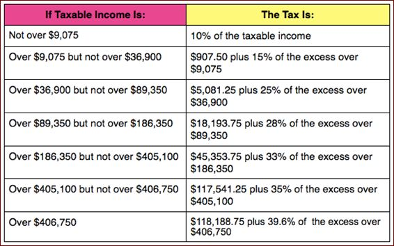 Tax Bracket Rates for 2014