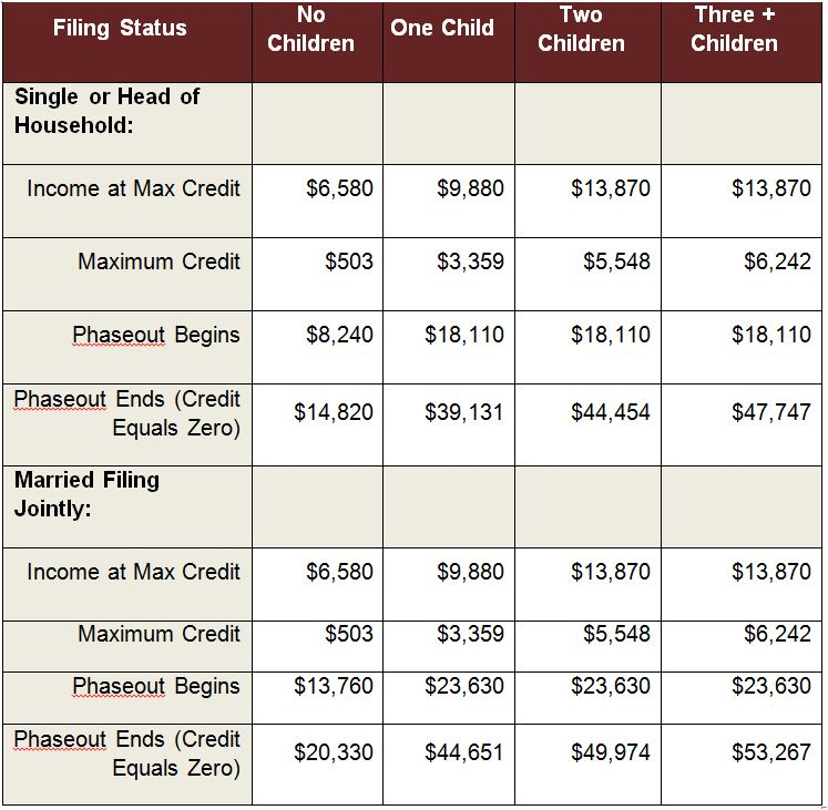 2015 Earned Income Tax Credit Parameters