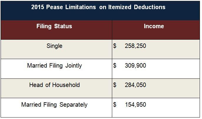 2015 Pease Limitations on Itemised Deductions