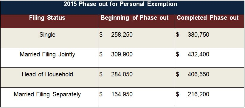 2015 Phase Out fro personal exemption