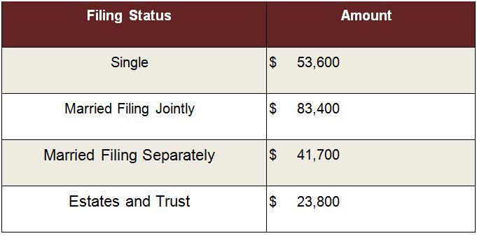 Exemption Amounts for Alternative Minimum Tax