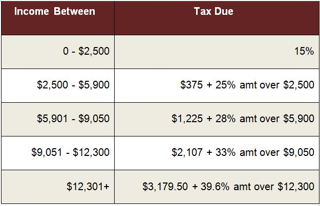 Trusts and Income Tax Rates
