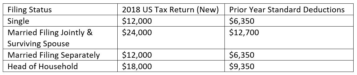 2018 US Tax Return Changes